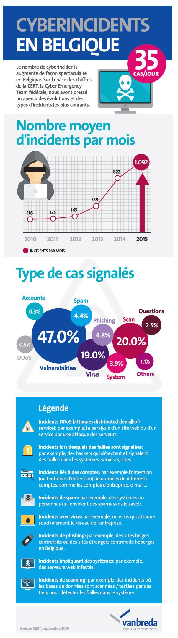 infographique cyber