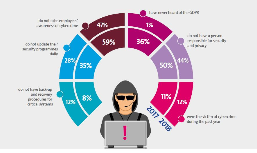 Cyber Survey 2018: companies are (still) failing to protect themselves adequately from cyber risks