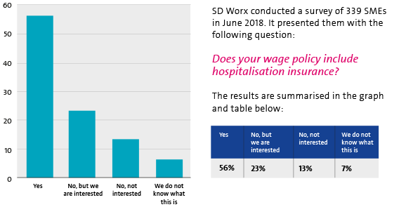 Almost half of SMEs do not (yet) offer hospitalisation insurance